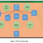 WORLD CLASS SENSOR COMPUTING INC. VALUE CHAIN MANAGEMENT STRATEGY