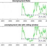 Code for Unemployment Rate only and rolling Window